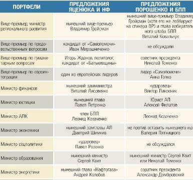 Новий Кабмін: пропозиції Яценюка VS Порошенко (ІНФОГРАФІКА)