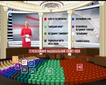 Стало відомо, як партії поділять половину місць у новообраній Раді