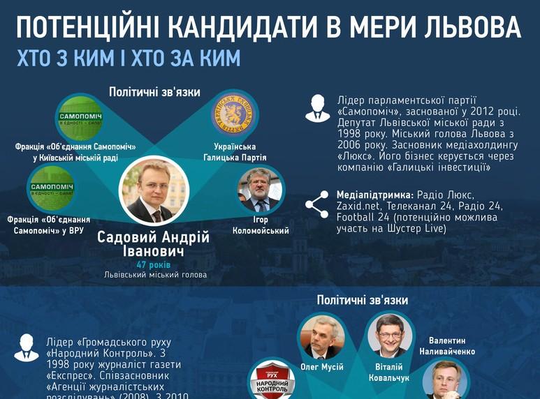 Борьба за кресло мэра Львова: анализ потенциальных кандидатов (ИНФОГРАФИКА)
