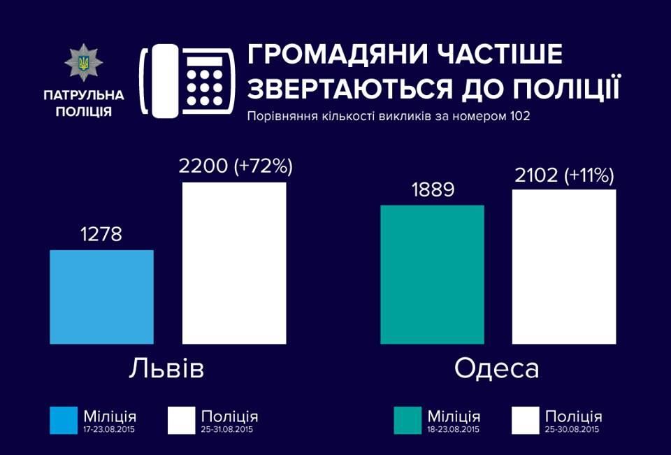 Львів'яни вдвічі більше довіряють поліції, аніж міліції (ІНФОГРАФІКА)