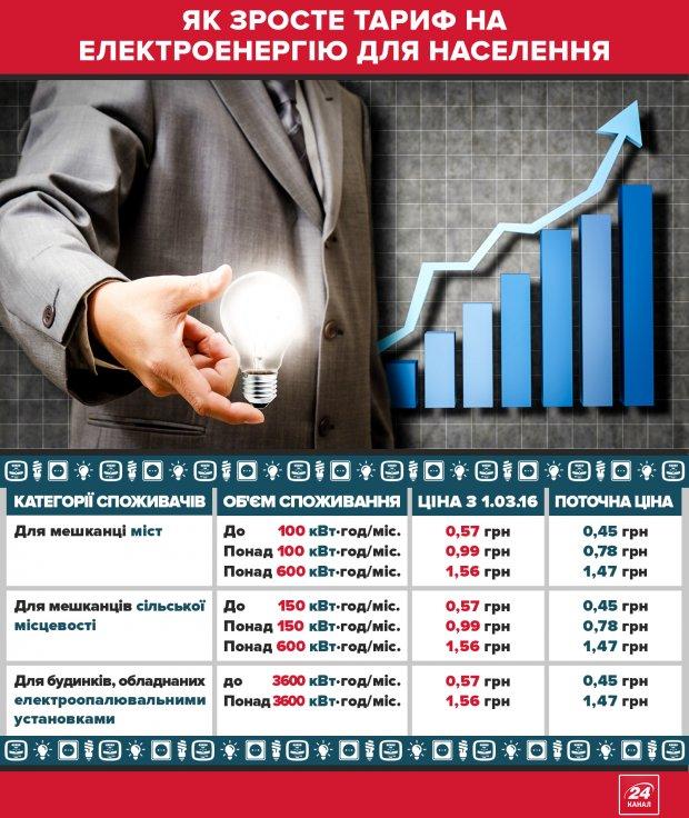 Як зростуть тарифи навесні: важлива інформація