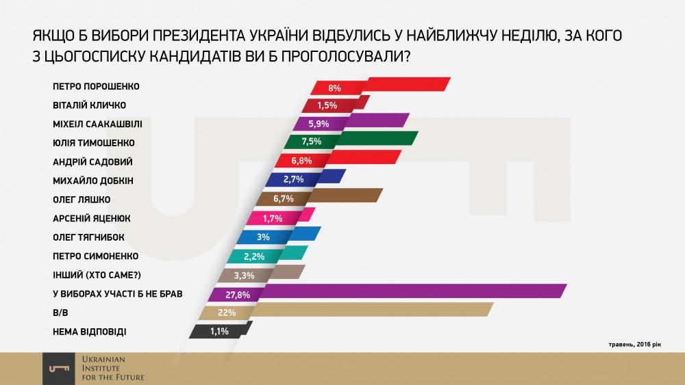 Ukrainskiy-Institut-Budushhego-18-e1466436503176