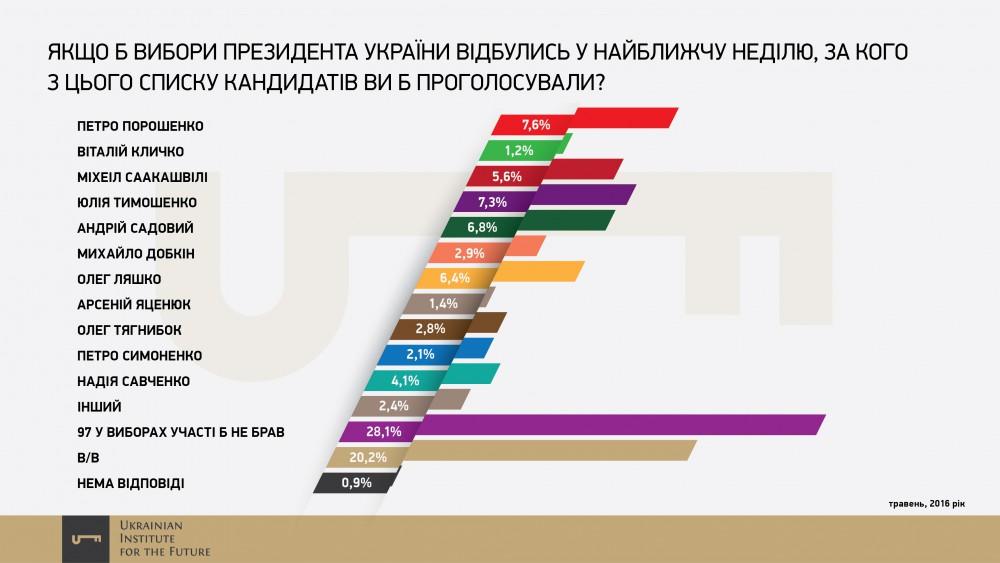 Ukrainskiy-Institut-Budushhego-19-e1466438923949