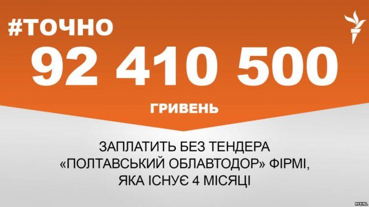 «Полтавський облавтодор» без тендеру заплатить понад 92 мільйони гривень фірмі, яка існує 4 місяці