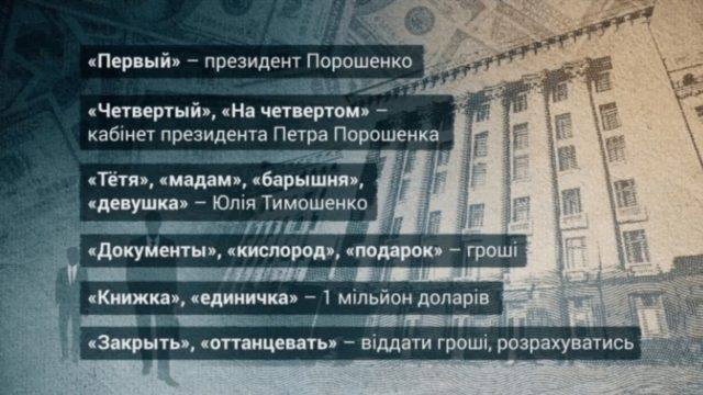 """""""Баришня – Тимошенко, перший – Президент і…"""": Як в Раді голоси купують, нардеп показав сенсаційне листування"""