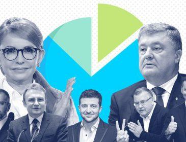 """""""У кого 30% підтримки, а хто вирвався на друге місце"""": Останні дані соціологів про вибори президента приголомшують"""